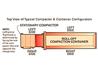 Top View of Typical Compactor and Container Configuration for RJ-225 On-Site Compactors